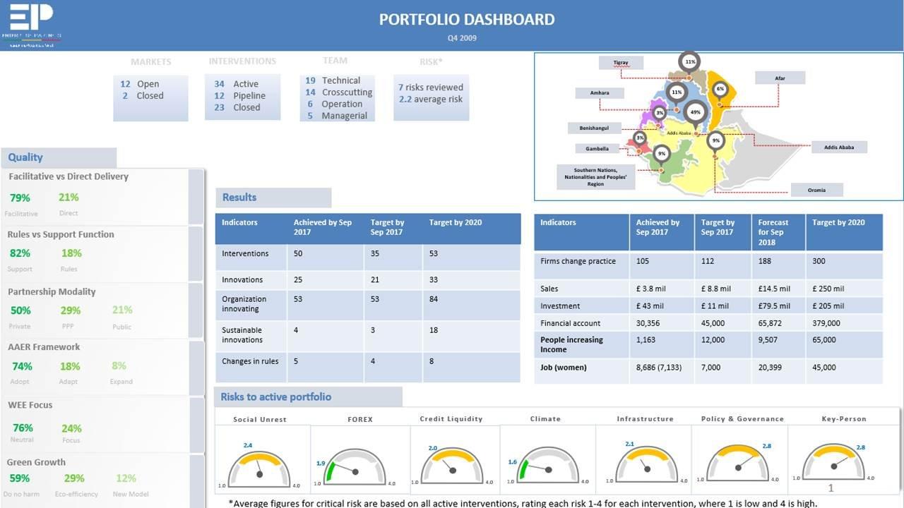 Example of portfolio dashboard